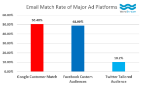 email match rate customer match